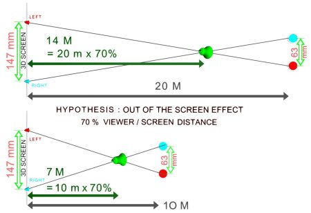 Proportionality of the « Out of the screen » effect