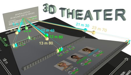 IOut of the screen effect inside 3D Movie Theater