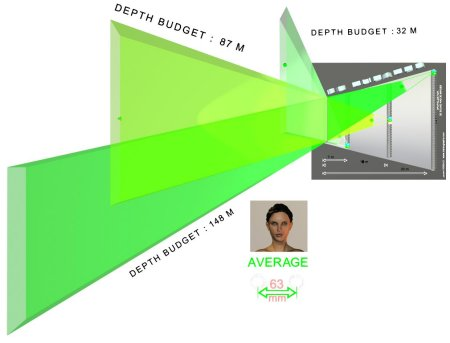 Depth Budget for Average D.I.O.